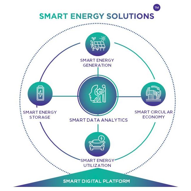 Smart Energy Solutions of Banpu NEXT